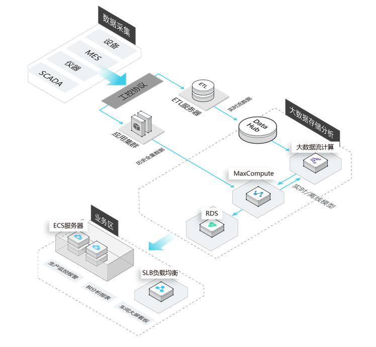 阿里云工业4.0大数据服务解决方案