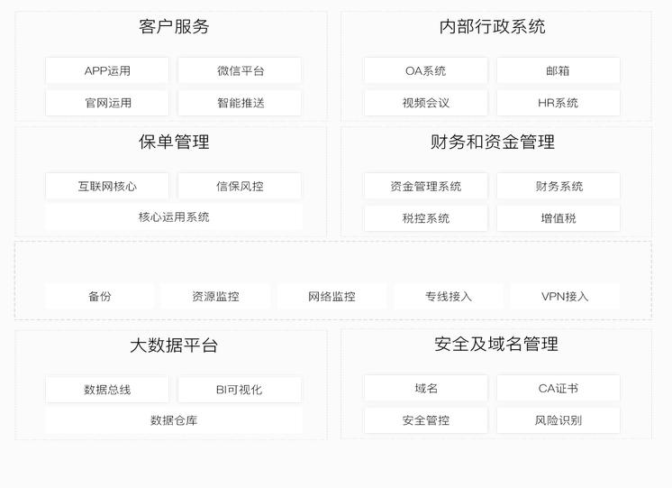 方案业务架构图