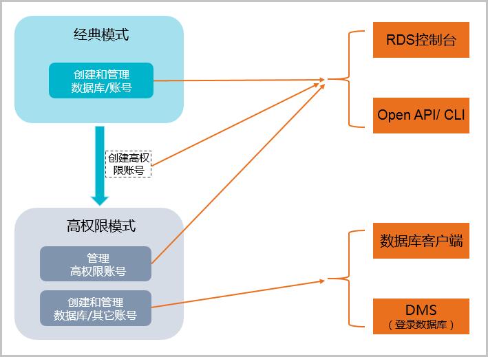 阿里云RDS两种管理账号模式