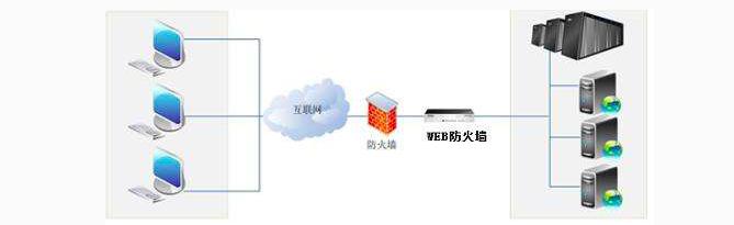 阿里云Web应用防火墙