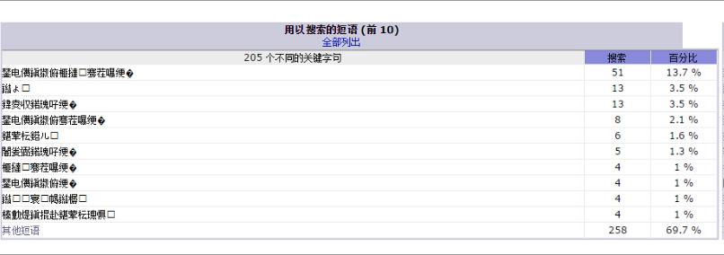 阿里云虚拟主机控制面板访问统计报告中文显示乱码解决方法